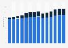 Branchenumsatz Werbebranche in Deutschland von 2011-2023