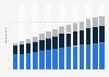Branchenumsatz Gebäudebetreuung, Garten- und Landschaftsbau in Deutschland von 2011-2023