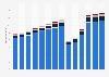 Branchenumsatz Beherbergung in Deutschland von 2011-2023
