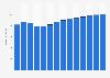 Branchenumsatz Herstellung v. Schleifkörpern/ Schleifmitteln auf Unterlage in Dänemark von 2011-2023