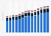 Branchenumsatz Wirtschaftl. Dienstleistungen a. n. g. in Deutschland von 2011-2023