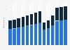 Branchenumsatz Gastgewerbe in Deutschland von 2011-2023