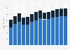 Branchenumsatz Herstellung v. Schleifkörpern/ Schleifmitteln auf Unterlage in Deutschland von 2011-2023