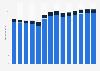 Branchenumsatz Schifffahrt in Dänemark von 2011-2023