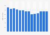 Branchenumsatz Herst. von Druckerzeugn., Vervielfält. von Datenträgern in Dänemark von 2011-2023