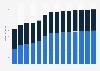 Branchenumsatz Mahl-/Schälmühlen und Herstellung von Stärke in Dänemark von 2011-2023