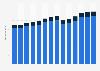 Branchenumsatz Lagerei, Erbringung von sonst. Dienstleistungen für d Verkehr in Deutschland von 2011-2023