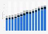 Branchenumsatz Inkassobüros/Auskunfteien/sonstige Dienstl. in Deutschland von 2011-2023