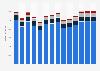 Branchenumsatz Schifffahrt in Deutschland von 2011-2023