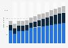 Branchenumsatz Personenbeförderung im Landverkehr in Dänemark von 2011-2023