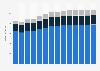 Branchenumsatz Reinigung von Gebäuden/Straßen/Verkehrsmitt. in Dänemark von 2011-2023