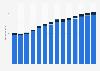 Branchenumsatz Handel mit Kraftwagen in Deutschland von 2011-2023