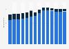 Branchenumsatz Einzelhandel mit Waren verschiedener Art in Deutschland von 2011-2023