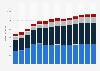 Branchenumsatz Sonstige freiberufliche, wissenschaftl., techn. Tätigkeiten in Dänemark von 2011-2023
