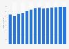 Branchenumsatz Veterinärwesen in Dänemark von 2011-2023