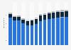 Branchenumsatz Erbringung von Finanz- und Versicherungsdienstleistungen in Deutschland von 2011-2023