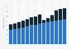 Branchenumsatz Sonstige Dienstleistungen der Unterhaltung und Erholung in Deutschland von 2011-2023