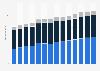 Branchenumsatz Einzelhandel mit Geräten der IKT in Deutschland von 2011-2023