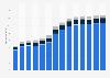 Branchenumsatz Bau von Straßen und Bahnverkehrsstrecken in Deutschland von 2011-2023