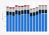 Branchenumsatz Herstellung/ Verleih von Filmen sowie Kinos in Dänemark von 2011-2023