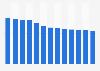 Branchenumsatz Verlagswesen in Dänemark von 2011-2023