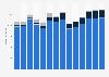 Branchenumsatz Vermietung von Gebrauchsgütern in Deutschland von 2011-2023