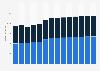 Branchenumsatz Rechts- und Steuerberatung, Wirtschaftsprüfung in Dänemark von 2011-2023