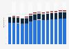 Branchenumsatz Wasserversorgung/ Beseitigung Umweltverschmutzungen in Deutschland von 2011-2023