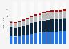 Branchenumsatz Vorbereitende Baustellenarbeiten und sonstiges Ausbaugewerbe in Dänemark von 2011-2023