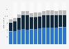 Branchenumsatz Tiefbau in Dänemark von 2011-2023