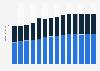 Branchenumsatz Wasserbau und sonstiger Tiefbau in Dänemark von 2011-2023