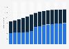 Branchenumsatz Vermittlung/Verwaltung von Immob. für Dritte in Dänemark von 2011-2023