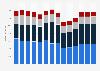 Branchenumsatz Gießereien in Deutschland von 2011-2023