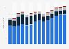 Branchenumsatz Gießereien in Dänemark von 2011-2023