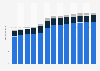 Branchenumsatz Grundstücks- und Wohnungswesen in Dänemark von 2011-2023