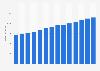 Branchenumsatz Veterinärwesen in Deutschland von 2011-2023