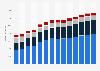 Branchenumsatz Sonstige freiberufliche, wissenschaftl., techn. Tätigkeiten in Deutschland von 2011-2023