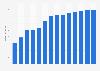 Branchenumsatz Hausmeisterdienste in Dänemark von 2011-2023