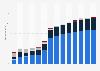 Branchenumsatz Energieversorgung in Dänemark von 2011-2023