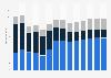 Branchenumsatz Gasversorgung in Deutschland von 2011-2023