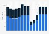 Branchenumsatz Reisebüros und Reiseveranstalter in Dänemark von 2011-2023