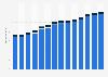 Branchenumsatz Forschung und Entwicklung in Deutschland von 2011-2023