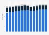 Branchenumsatz Herstellung von Back- und Teigwaren in Deutschland von 2011-2023