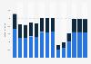 Branchenumsatz Reisebüros und Reiseveranstalter in Deutschland von 2011-2023