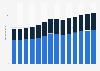 Branchenumsatz Stahl- und Leichtmetallbau in Deutschland von 2011-2023