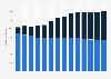 Branchenumsatz Informationsdienstleistungen in Deutschland von 2011-2023