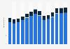 Branchenumsatz Vermietung von Kraftwagen in Deutschland von 2011-2023