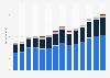 Branchenumsatz Heime (ohne Erholungs- und Ferienheime) in Deutschland von 2011-2023