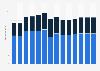 Branchenumsatz Herst. von Elektromotoren, Generatoren u.Ä. in Deutschland von 2011-2023