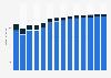 Branchenumsatz Herstellung von Gummiwaren in Dänemark von 2011-2023